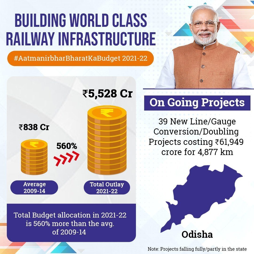 Odisha gets Rs 6,995 crore in Railway Budget for 2021-22