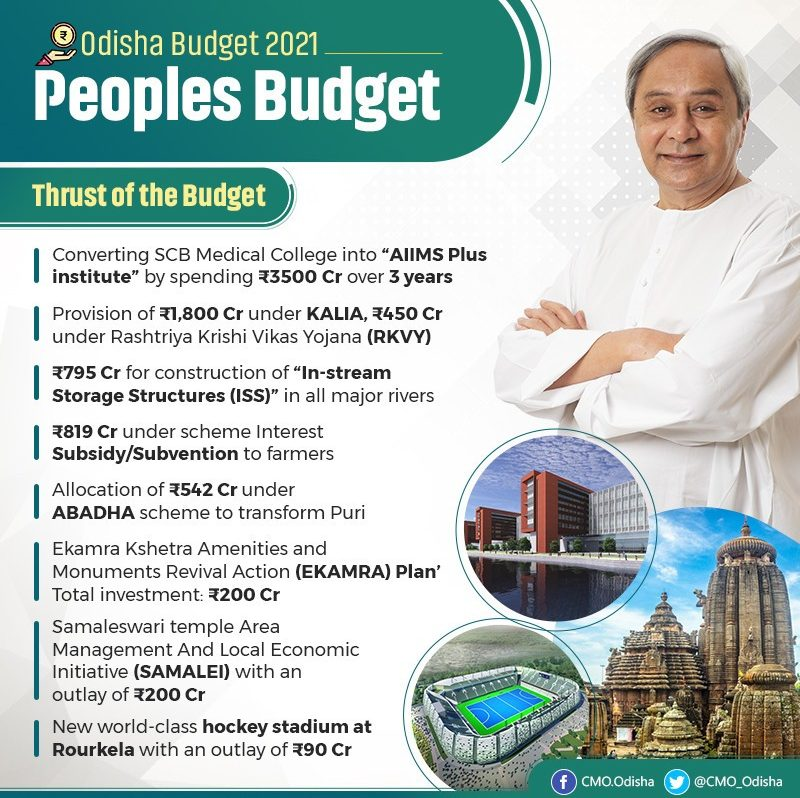 ODISHA BUDGET OUTLAY Rs 1.7 LAKH CRORE FOR 2021-22